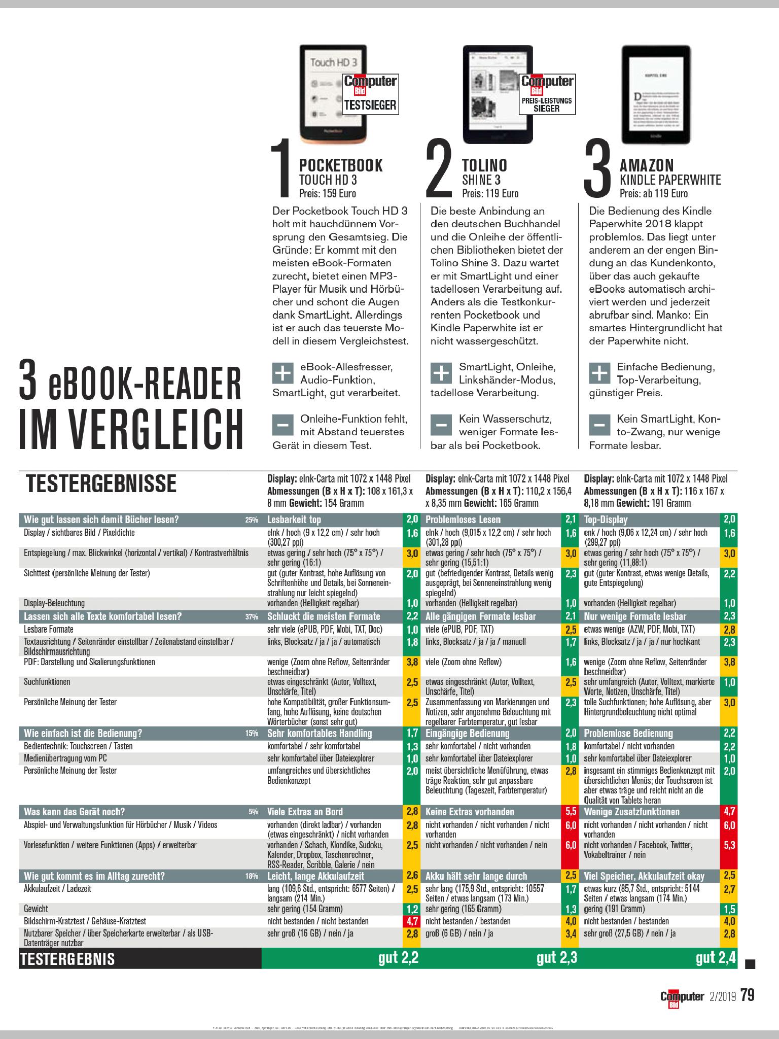 Porównanie czytników wedłg magazynu computerbild