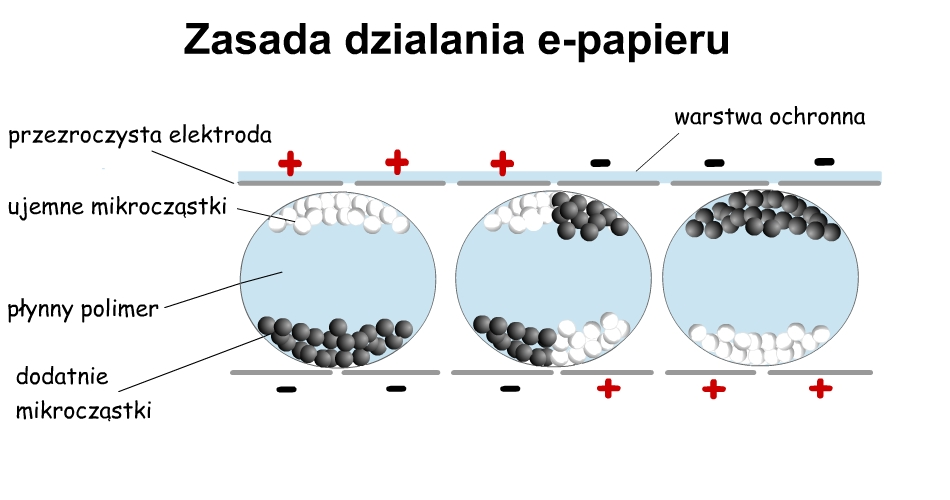 Zasady działania e-papieru - grafika ilustracyjna