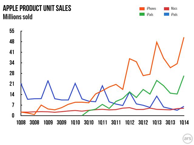 Liczba sprzedanych urządzeń Apple (wykres Ars Technica)