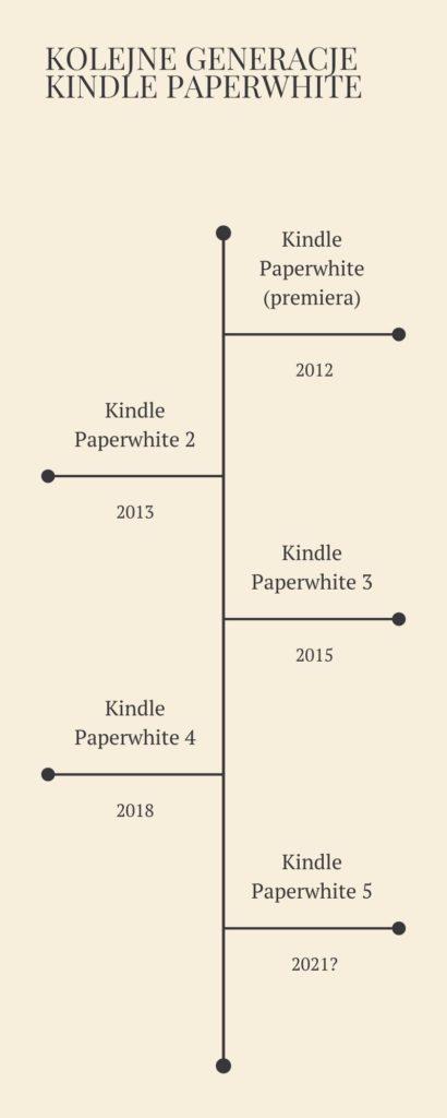 Kolejne generacje Kindle Paperwhite