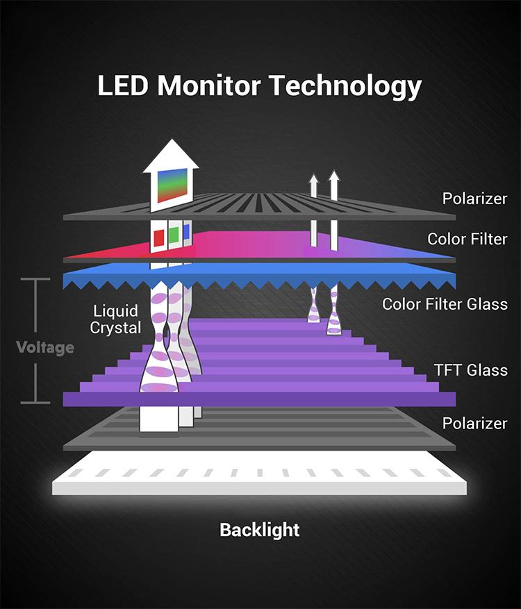 Podświetlenie ekranu LCD