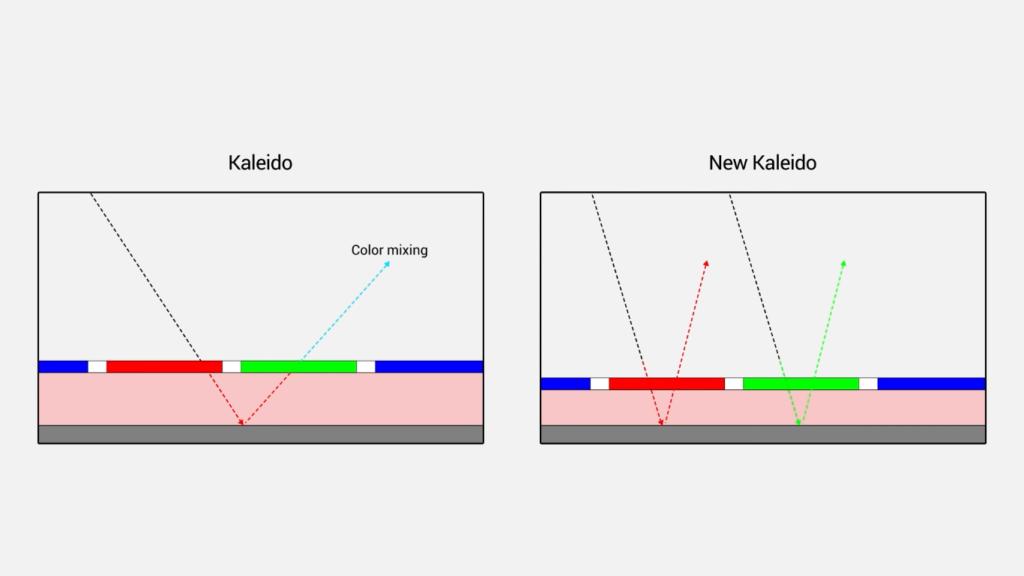 Zasady działania kolorowego e-papieru E Ink Kaleido Plus Color